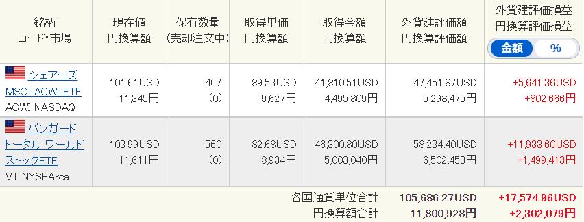 SBI証券銘柄2021年7月2日